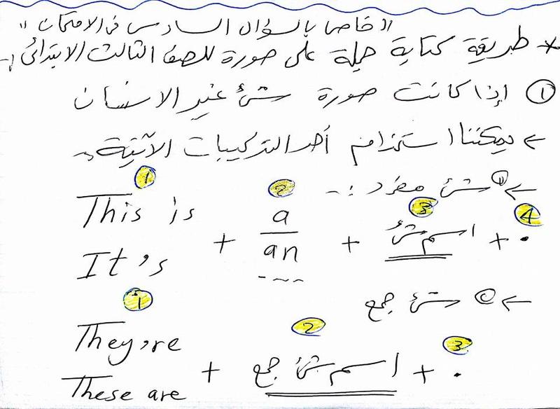 شرح كتابة الجملة في اللغة الانجليزية مطلوبة في امتحان الصف الثالث الابتدائي 423