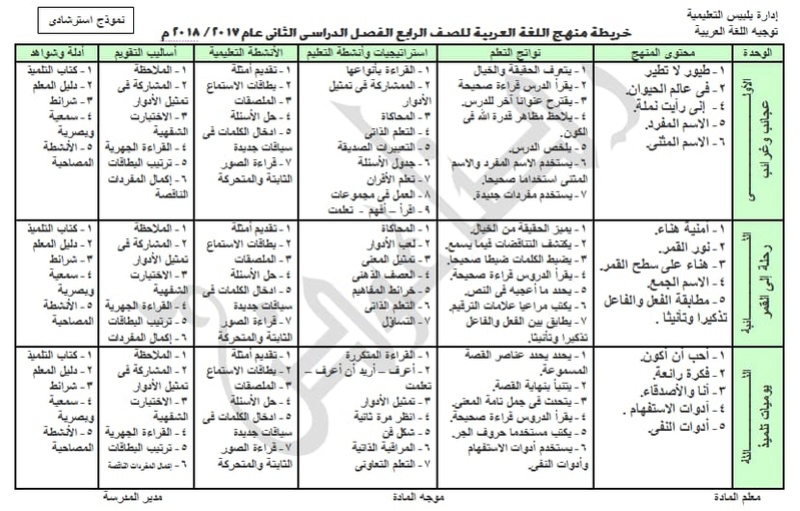 خرائط مناهج اللغة العربية للصفوف الابتدائية الفصل الدراسي الثاني 2018 4282