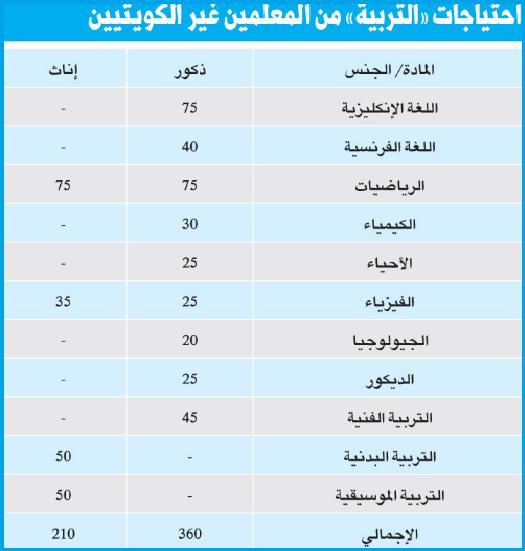 """الكويت"""" تعلن عن حاجتها لـ 570 معلم فى 11 تخصص 4410"""