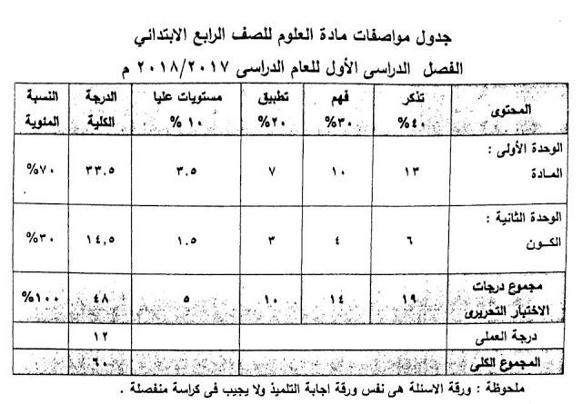 مواصفات امتحان العلوم للصف الرابع الابتدائي 2018 498