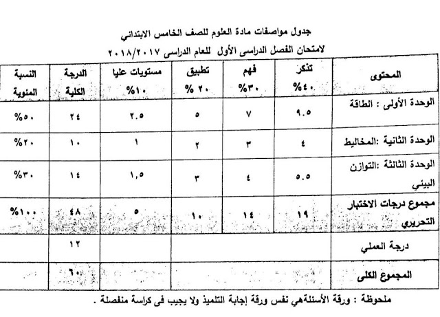 مواصفات امتحان العلوم للصف الخامس الابتدائي 2018 5101