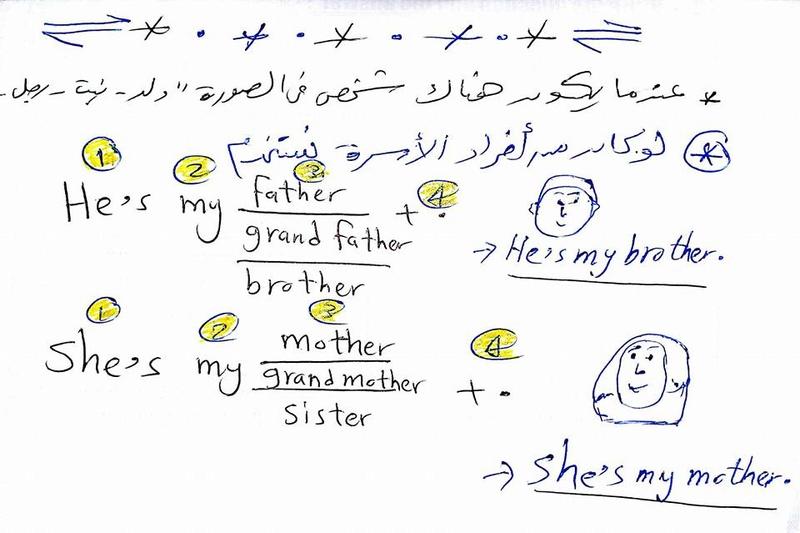 شرح كتابة الجملة في اللغة الانجليزية مطلوبة في امتحان الصف الثالث الابتدائي 520