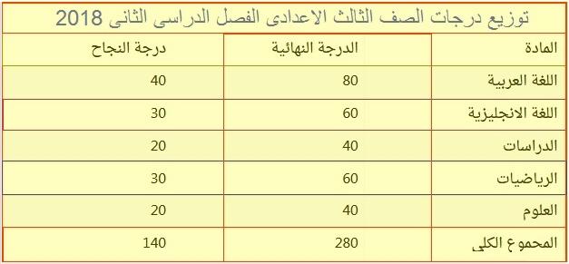 توزيع درجات الصف الثالث الاعدادى الترم الثانى 2018 5567