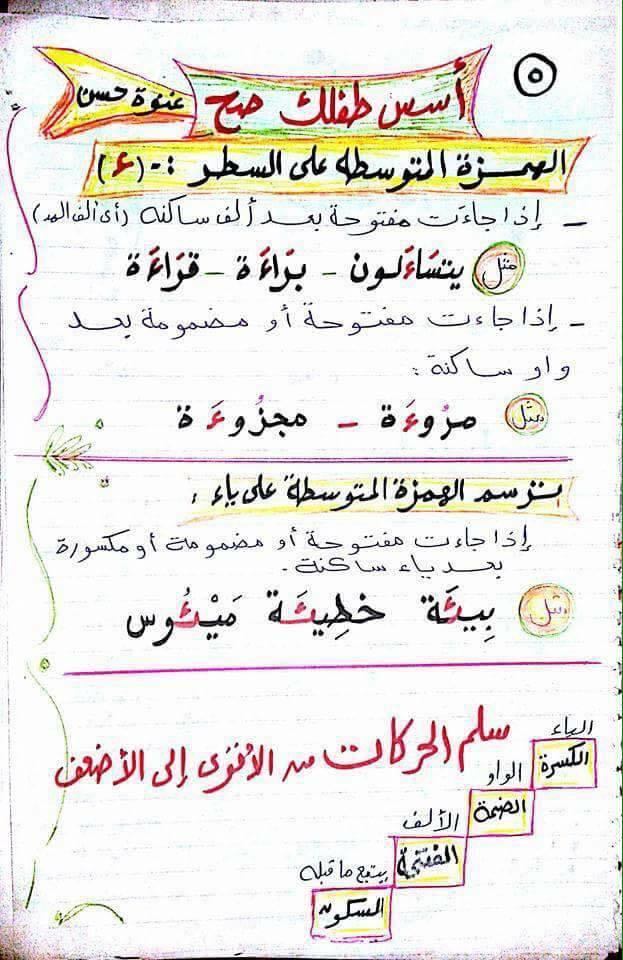 شرح مواضع الهمزة فى اللغة العربية للأطفال مس غنوة حسن 569