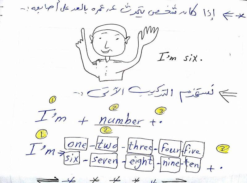 شرح كتابة الجملة في اللغة الانجليزية مطلوبة في امتحان الصف الثالث الابتدائي 624