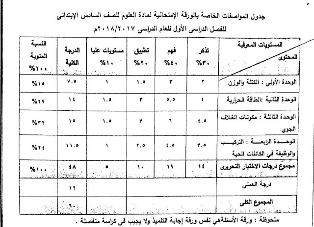 مواصفات امتحان العلوم للصف السادس الابتدائي 2018 674