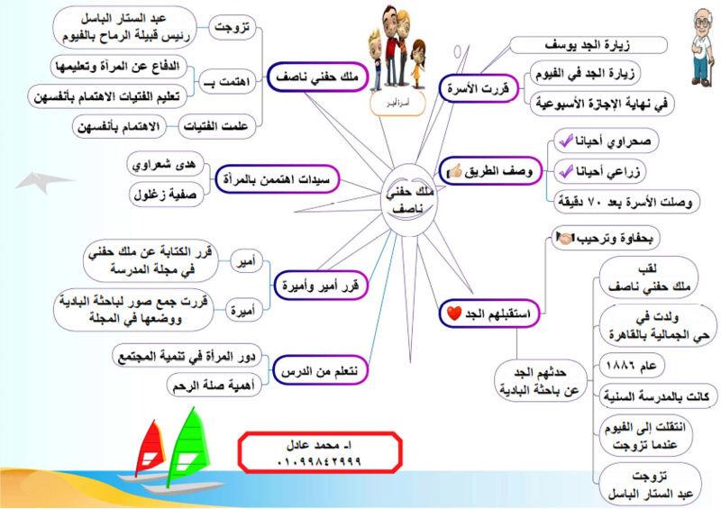 درس ملك حفنى للاستاذ / محمد عادل _ood_i10