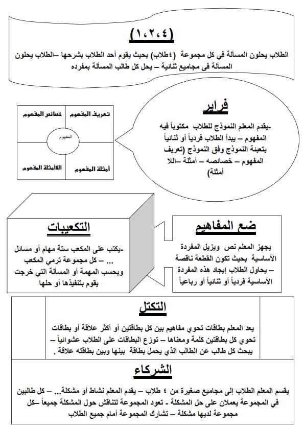 استراتيجيات التعلم النشط 5 ورقات وورد Aa_oo_14