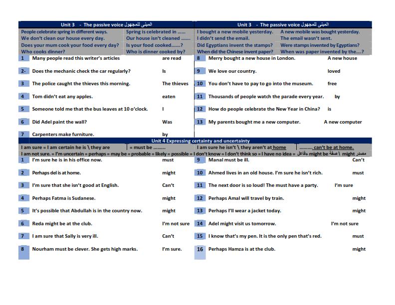 مراجعة جرامر الثالث الاعدادي في 5 ورقااات فقط Gramma10