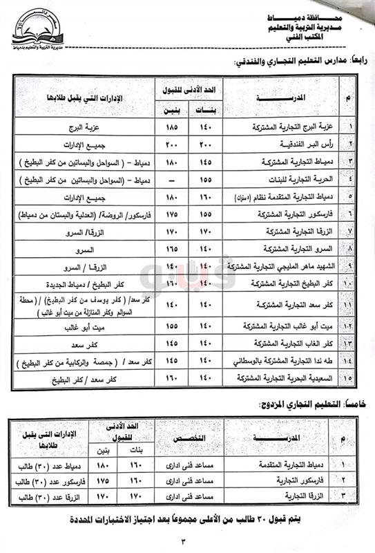 اعتماد تنسيق القبول بالصف الأول الثانوي بمحافظة دمياط للعام الدراسي2018-2019 Oai-oi12