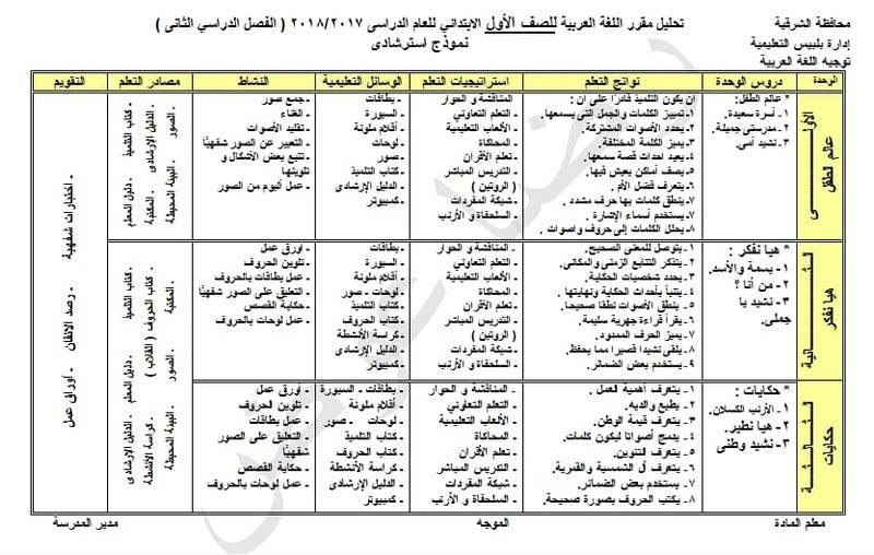 خرائط تحليل منهج اللغة العربية للصفوف الابتدائية الترم الثاني 2018 Oao_oo11