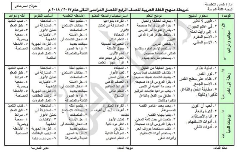 خرائط تحليل منهج اللغة العربية للصفوف الابتدائية الترم الثاني 2018 Oao_oo12