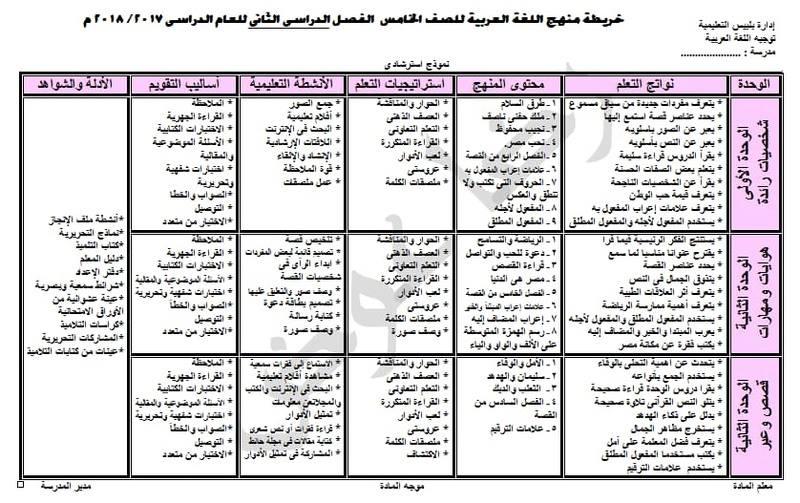 خرائط تحليل منهج اللغة العربية للصفوف الابتدائية الترم الثاني 2018 Oao_oo13