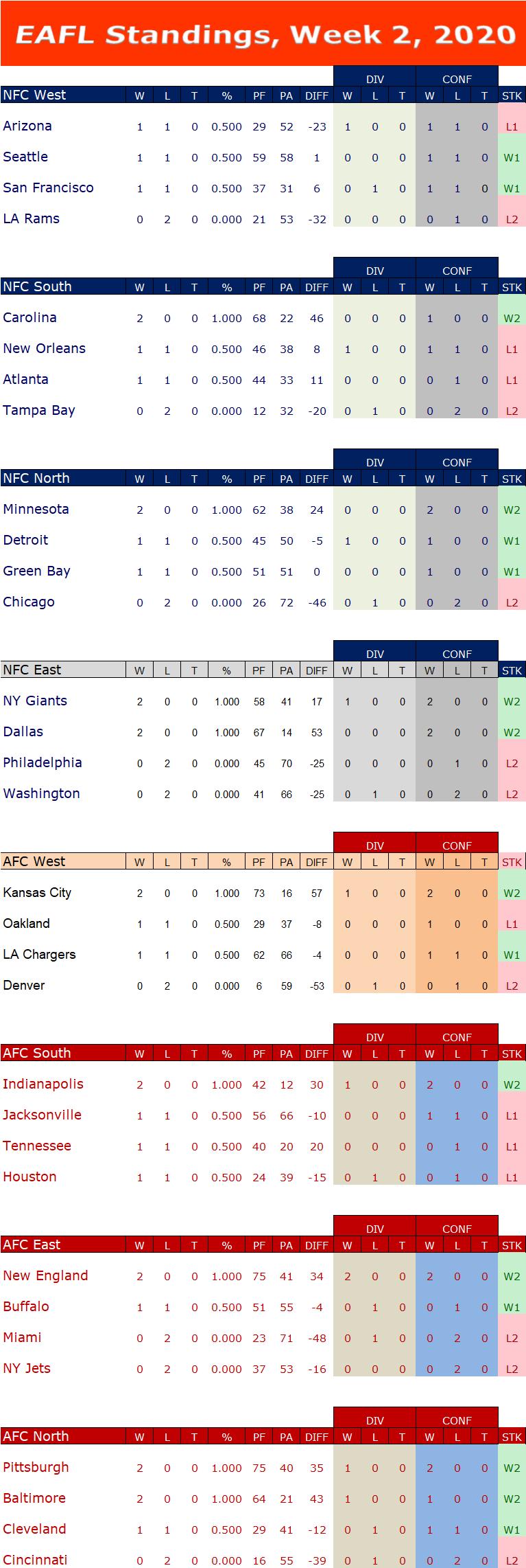 Week 2 Standings W2s11