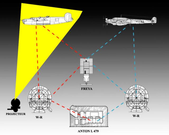 "La station radar de la "" plaine "". Wisbur17"