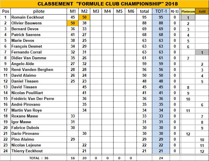FORMULE CLUB CHAMPIONSHIP 2018 - Page 2 18_fcc16