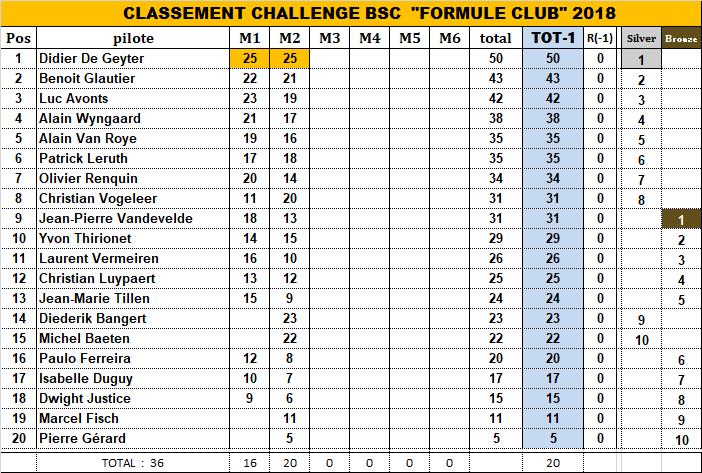 CHALLENGE FORMULE CLUB 2018 2018_c17