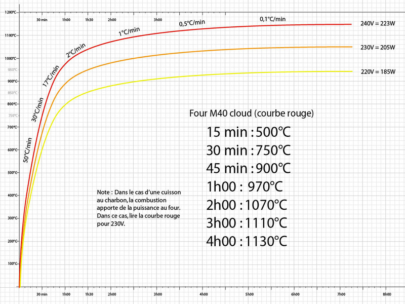 Courbe de température du M40 Cloud Courbe10