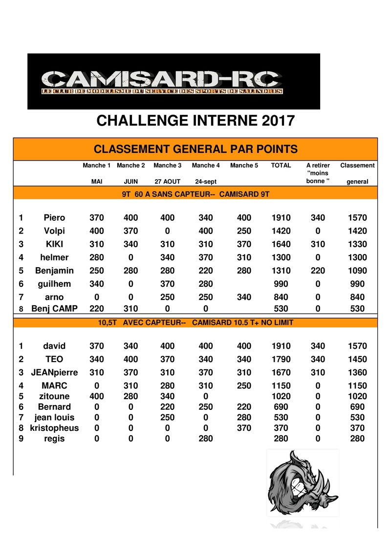 CHALLENGE 2017  CLASSEMENT 2017 - Page 2 Tablea11