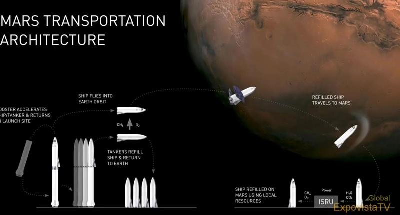 Composition de la 1ère mission humaine sur Mars Vlcsna10