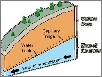 Géologie  -  Nappe phréatique 00000211