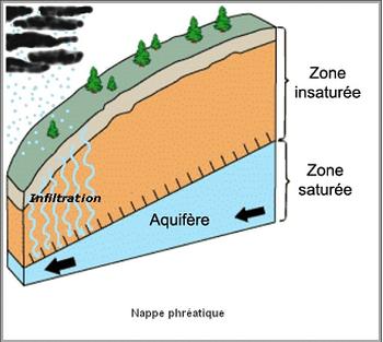 Géologie  -  Nappe phréatique 000_0255