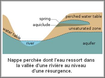 Géologie  -  Nappe phréatique 000_0320