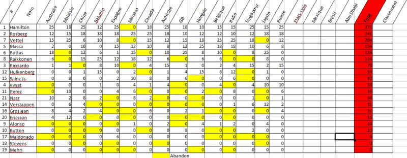 Le classement des pilotes S1 Cla_pi10