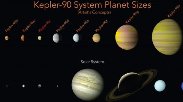 La NASA descubre el sistema solar más parecido al de la Tierra 20171210