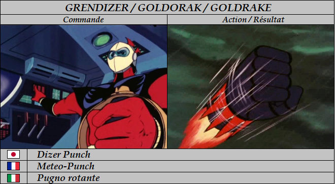 Goldorak : Commandes et Armement. Meteo-10