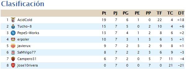 Clasificación de liga 4.5 (Segunda temporada-Finalizada) Clasif15