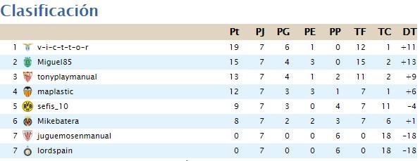 Clasificación de liga 4.5 (Segunda temporada-Finalizada) Clasif16