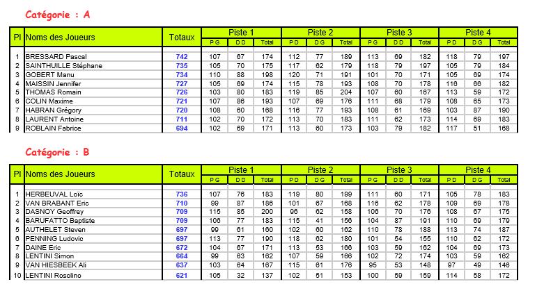 résultats masters  M210
