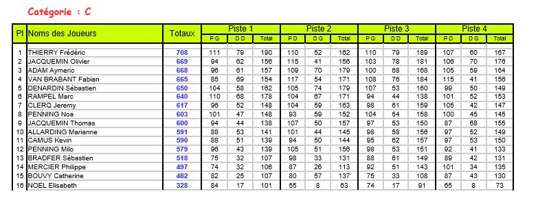 résultats masters  M310