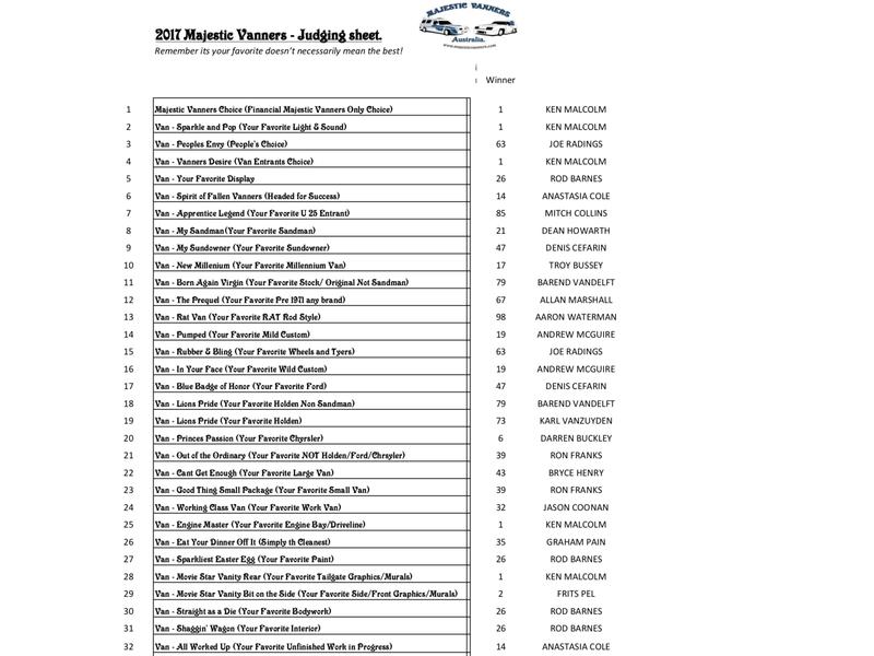 2017 Albury/Wodonga Van In Results. Img_3412