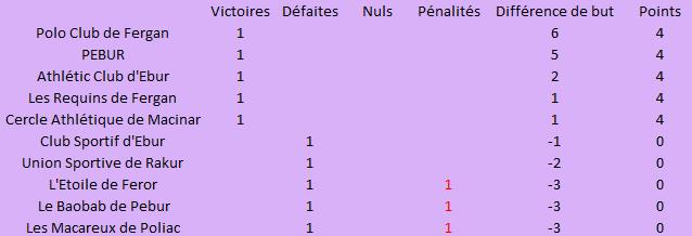 Championnat de Polo Lédonien 2018-2019 - Page 2 Jounye11