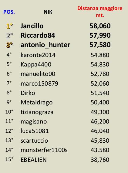 [CONCLUSA] Competizioni ufficiali TheHunteritaly - Single Pheasant/manuelito00 contest  - Fagiano - Classi12