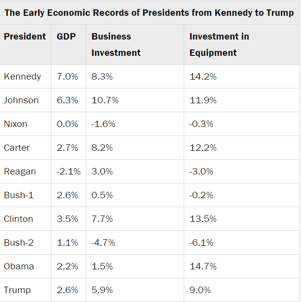 Trump lags behind his predecessors on economic growth Egrow10