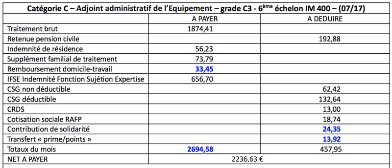 Informations sur la rémunération Captur20