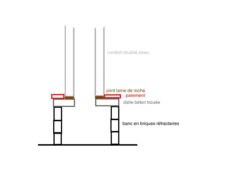 Construction banc et raccord avec conduit tube inox Schyma10