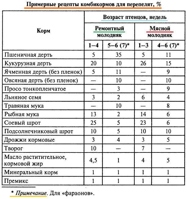 кормление - Все о кормлении перепелов - Страница 3 Image136
