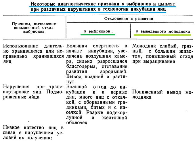 Анализ проблем выводимости яиц - Страница 5 Image_46