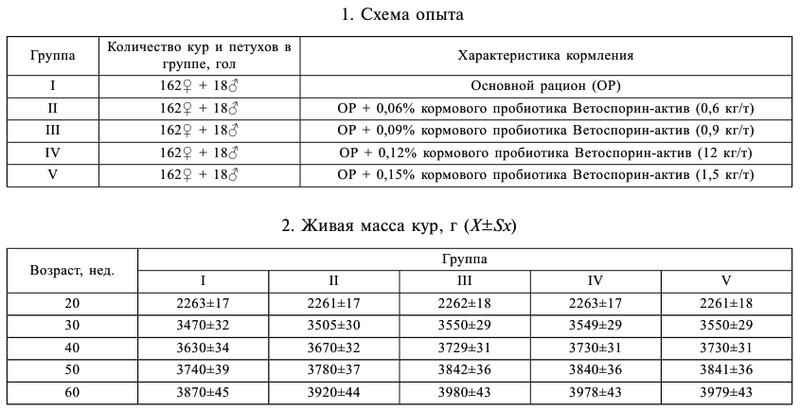 Вет. мед. препараты, витамины, дез.средства (дозировка и применение) Image_74