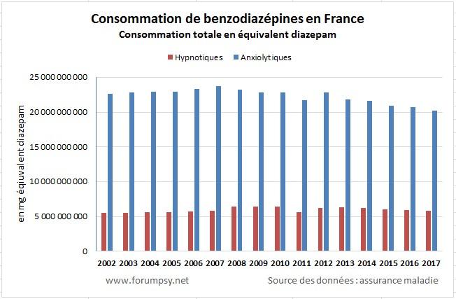 Consommation d'anxiolytiques et hypnotiques en France - Consommation d'hypnotiques et d'anxiolytiques en équivalent diazepam - 2002 2017<br />