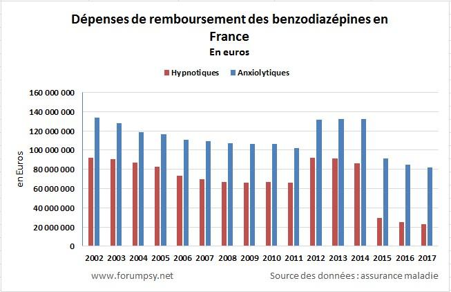 Remboursements d'anxiolytiques et hypnotiques en France - 2002 2017