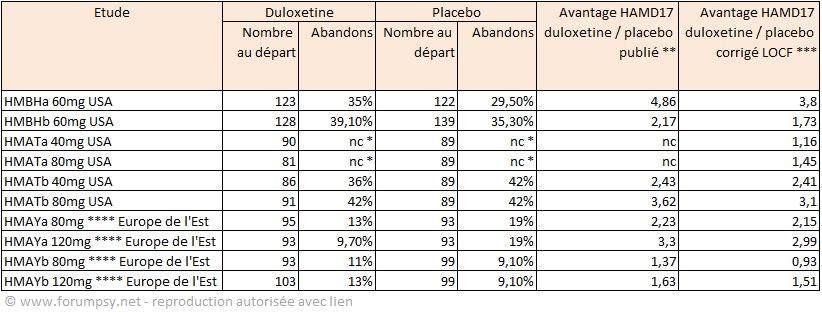 Duloxétine - Synthèse des abandons et de leur effet sur les résultats en HAMD17