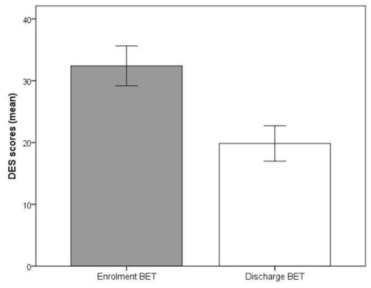 Thérapie d'Exposition Basale - Norvege - Résultats DES - Echelle d'Experience Dissociative