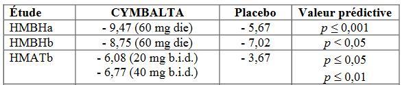 diminution comparée du score de dépression HAMD-17 entre duloxetine et placebo à 2 mois