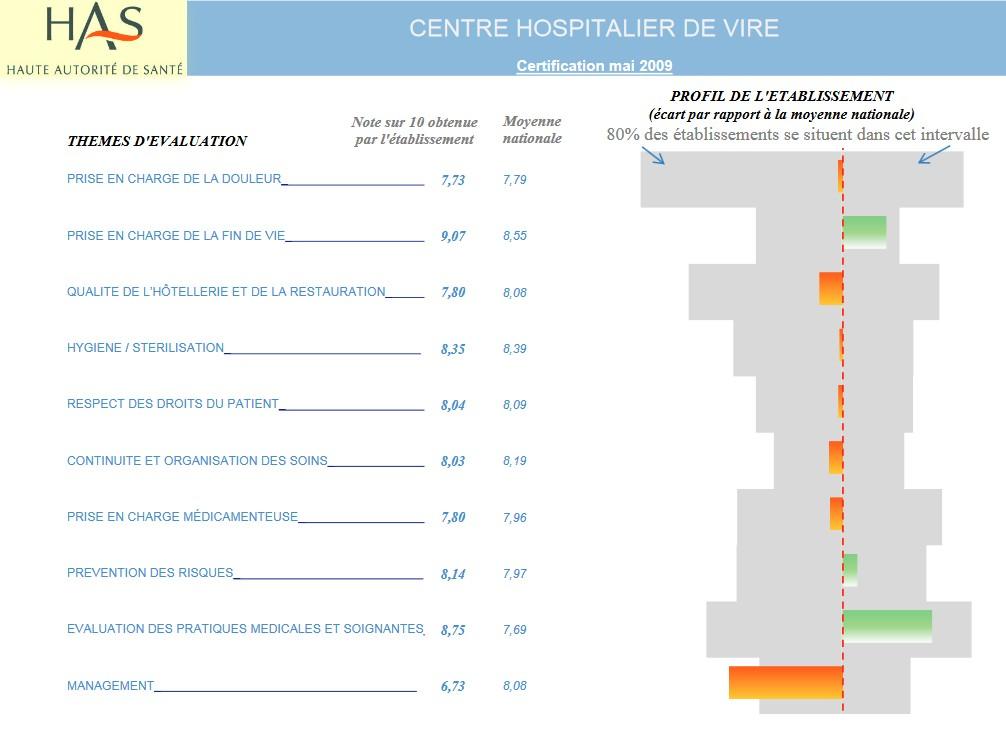 rapport d'inspection hopitla psychiatrique de VIRE