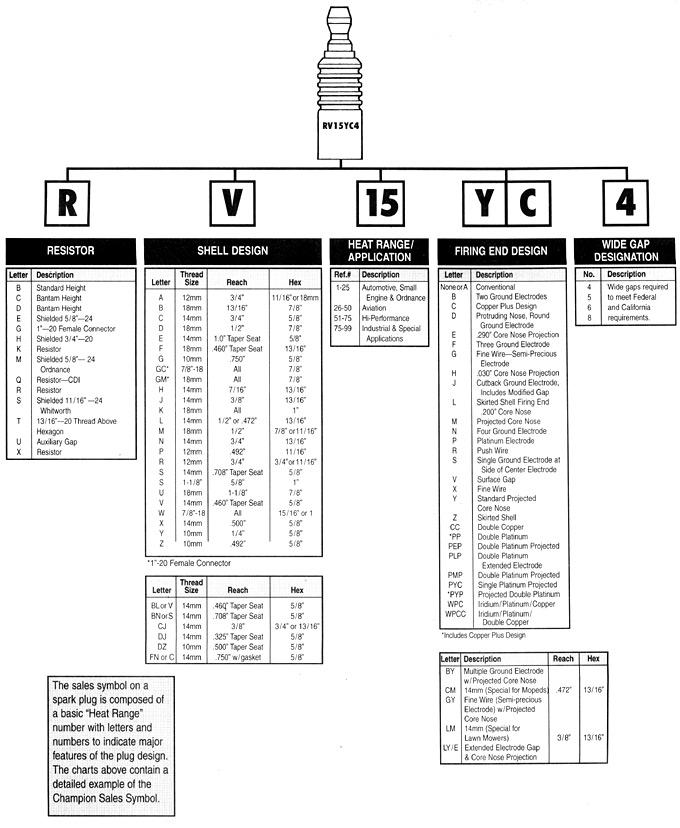 (AJUDA GERAL): Decodificadores de velas - Bosch, Champion e NGK 839b8e10